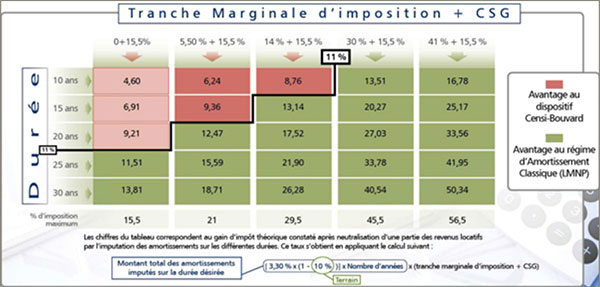 tranche-marginal